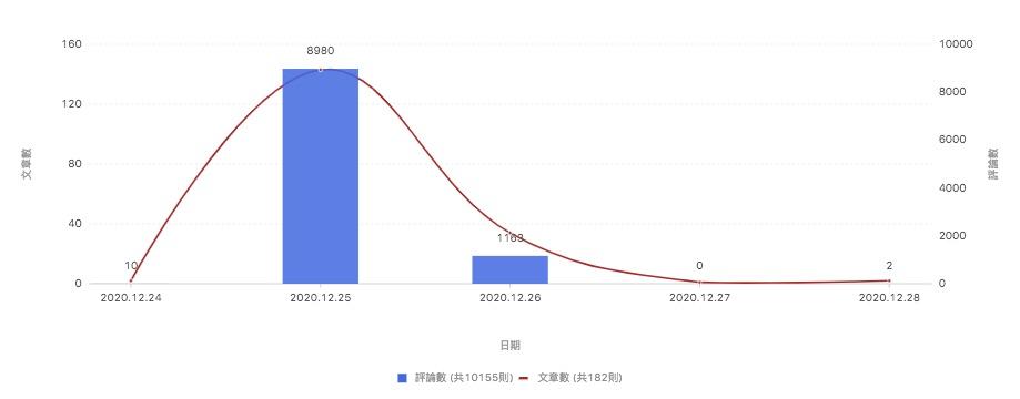 圖1 臺虎精釀歧視同志風波聲量趨勢